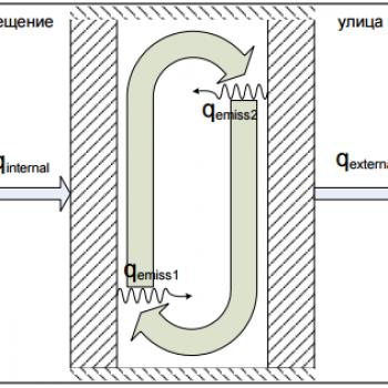 Конвекция и ширина дистанционной рамки